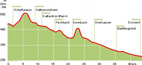 Werratal Radweg Karte.Feldatal Radweg Radtour Durch Das Werratal Und Die Vorderhön Von